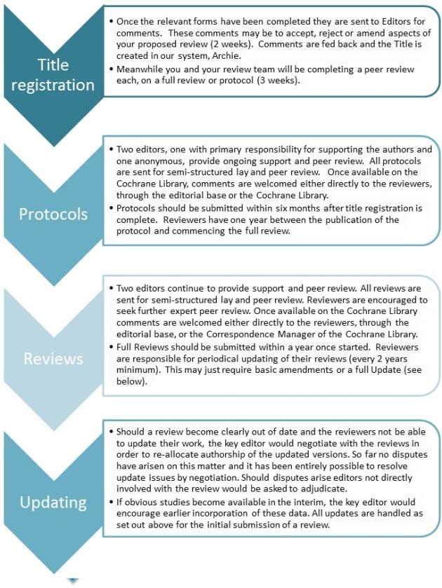 Editorial process flowchart2