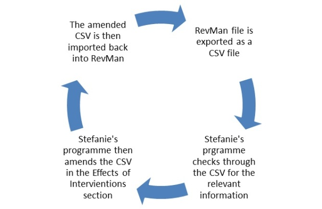 Effects of interventions cycle